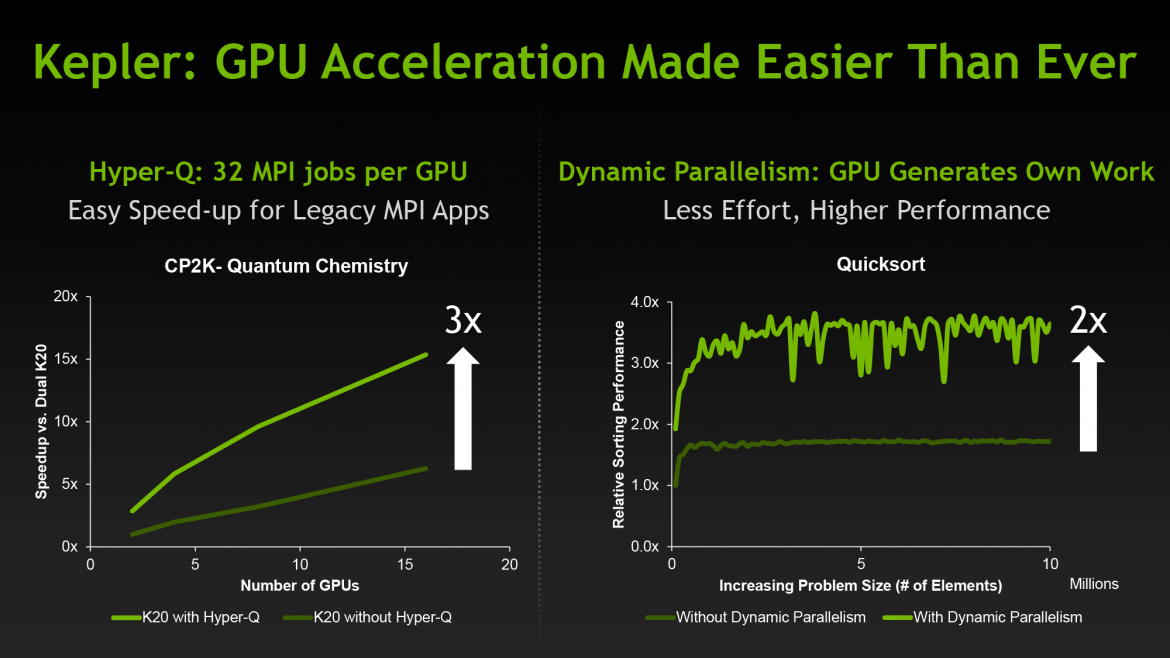 NVIDIA – Clear as Mud – Hyper-Q and Dynamic Parallelism on Laptops