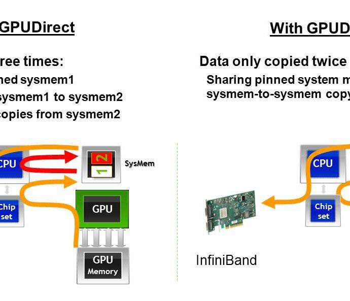 NVIDIA GPUDirect SDK